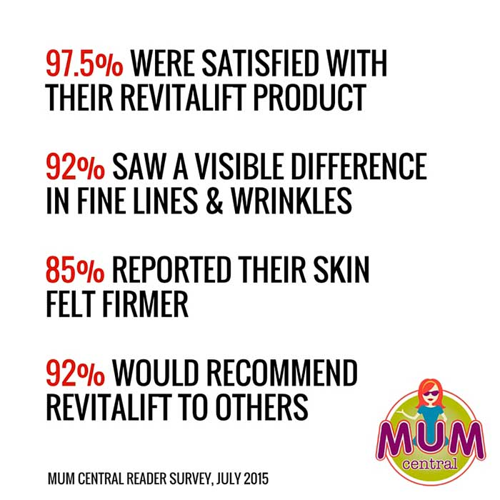 97.5% WERE SATISFIED WITH THE REVITALIFT PRODUCT 92% SAW A VISIBLE DIFFERENCE IN FINE LINES & WRINKLES  85% REPORTED THEIR SKIN  FELT FIRMER