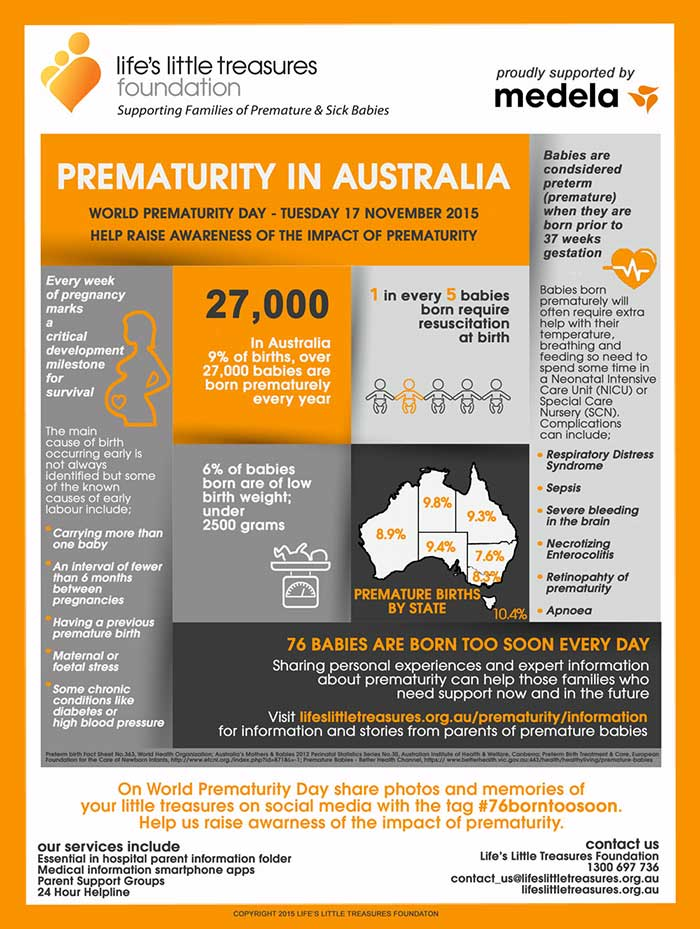 Premature-babies-in-Australia