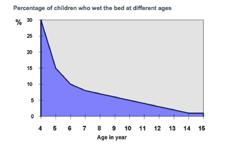 Bed-wetting stats