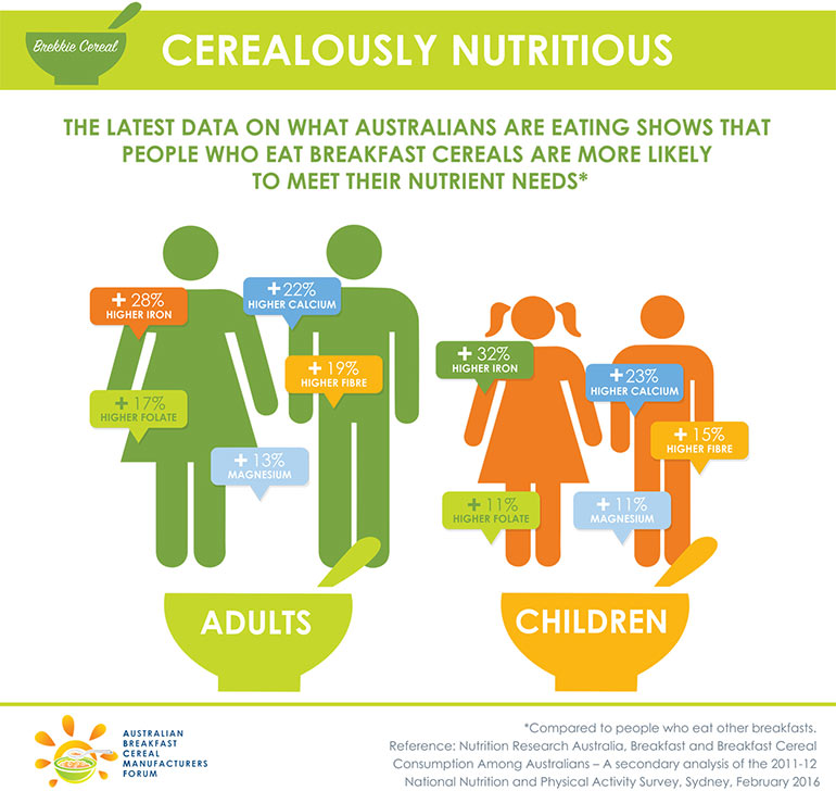 cereal for breakfast nutrition