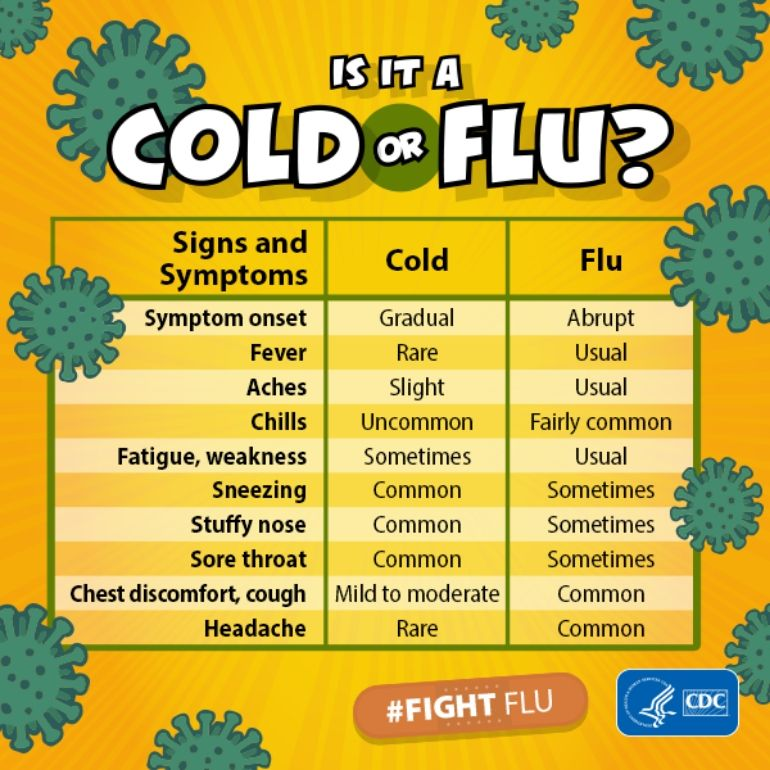 Differences between cold and flu symptoms in a chart